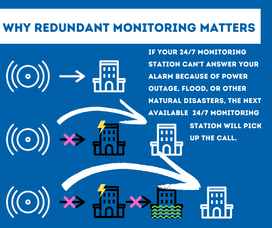Security System Monitoring Salt Lake City